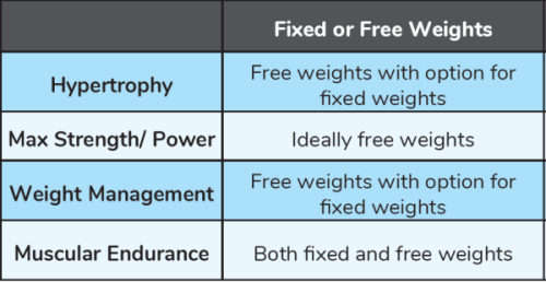 Free Wights vs Fixed Weights